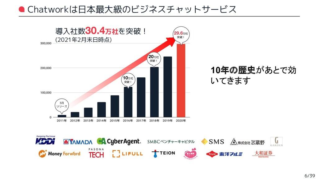 Chatworkは日本最大級のビジネスチャットサービス 3月 リリース 29.6万社 突破! ...