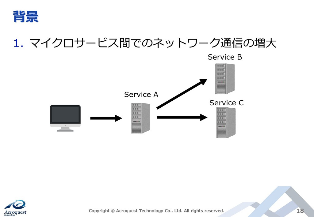 背景 1. マイクロサービス間でのネットワーク通信の増大 Copyright © Acroqu...