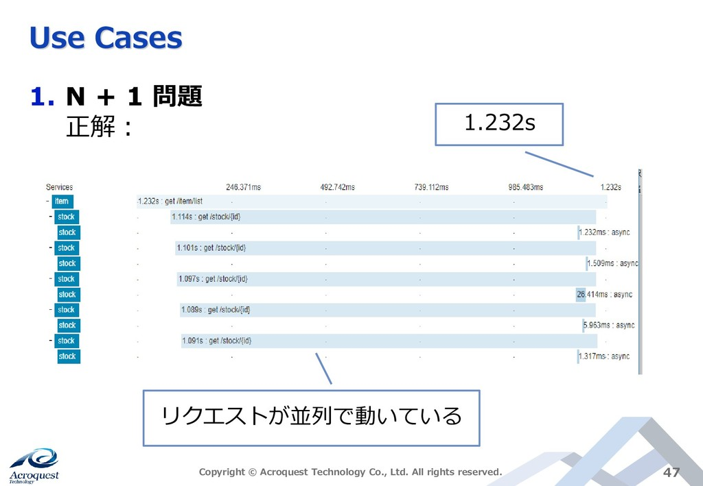 Use Cases 1. N + 1 問題 正解: Copyright © Acroquest...