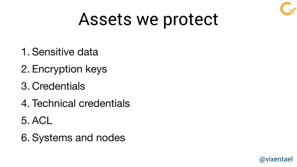Assets we protect 1. Sensitive data  2. Encrypt...
