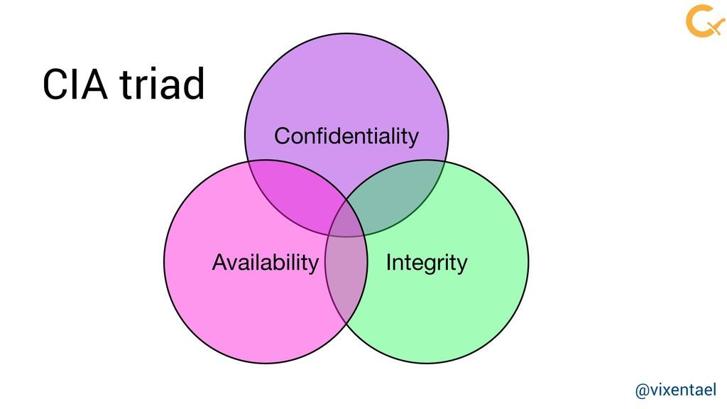 Confidentiality Integrity Availability CIA triad...