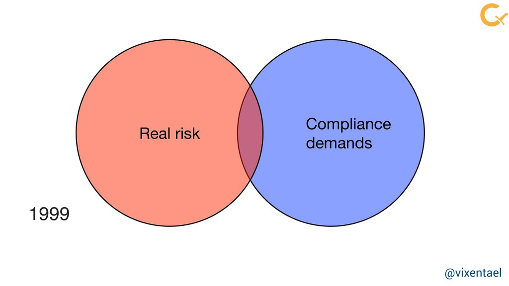 Real risk Compliance  demands 1999 @vixentael