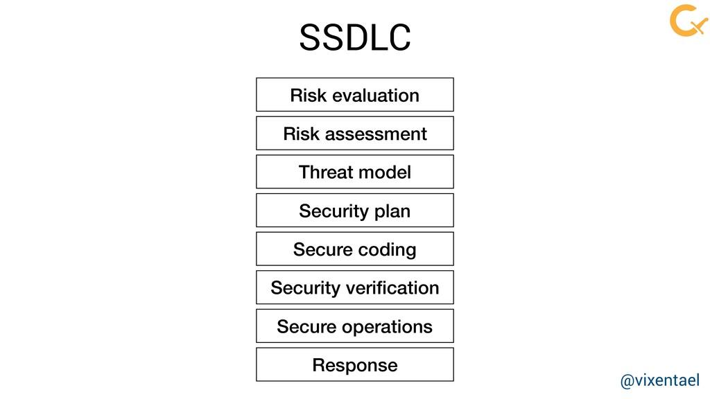 Risk evaluation Risk assessment Threat model Se...