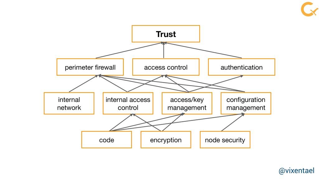 perimeter firewall access control internal   net...