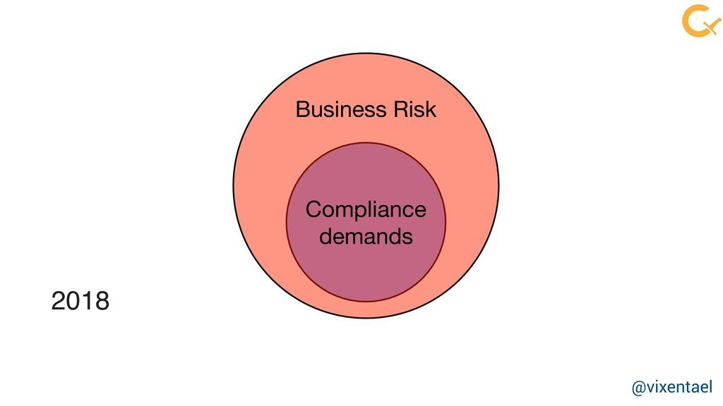 Business Risk Compliance  demands 2018 @vixenta...