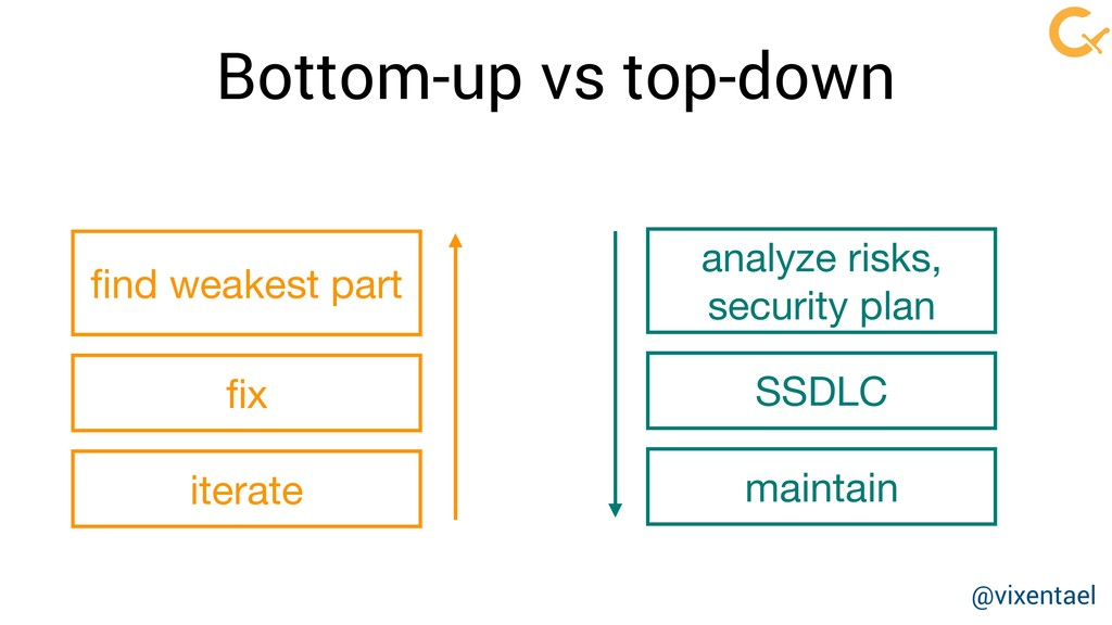 Bottom-up vs top-down maintain analyze risks,  ...