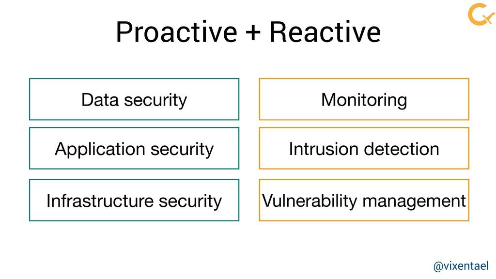 Proactive + Reactive Data security Application ...