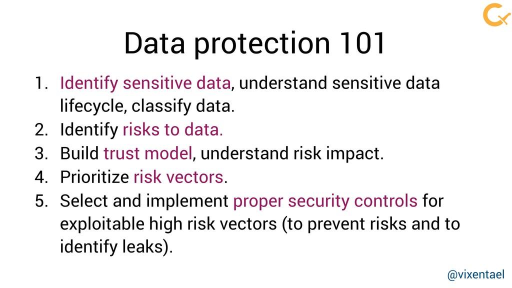 1. Identify sensitive data, understand sensitiv...