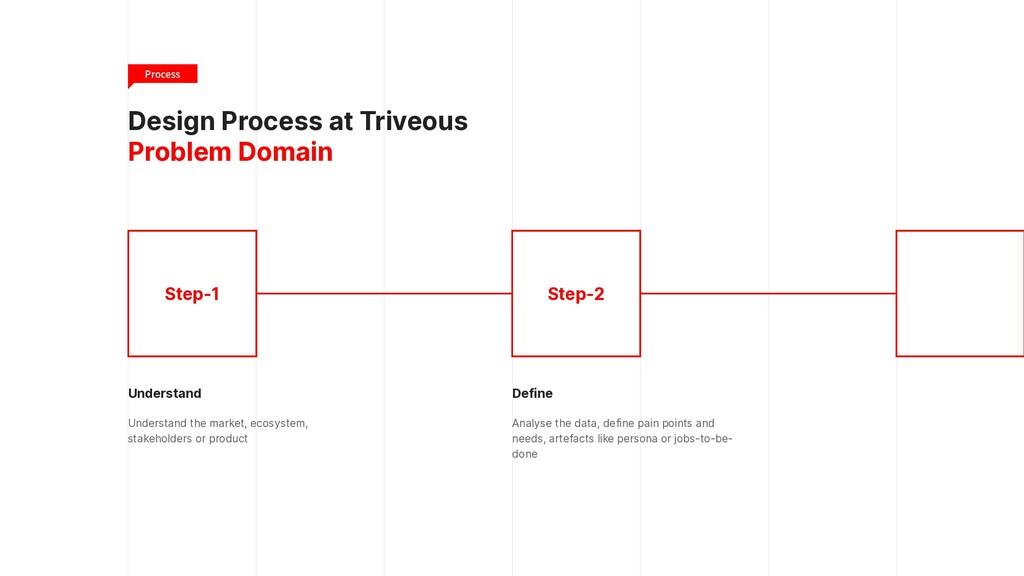 Best Practices 3 Best practices across the desi...