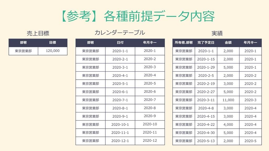 【参考】各種前提データ内容 部署 日付 年月キー 東京営業部 2020-1-1 2020-1 ...
