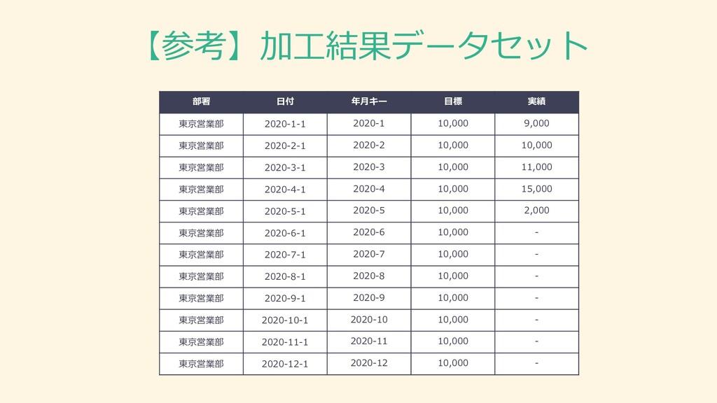 【参考】加工結果データセット 部署 日付 年月キー 目標 実績 東京営業部 2020-1-1 ...