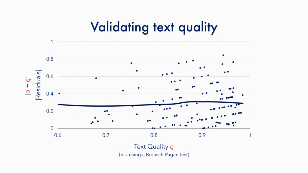 Validating text quality |Residuals| 0 0.2 0.4 0...