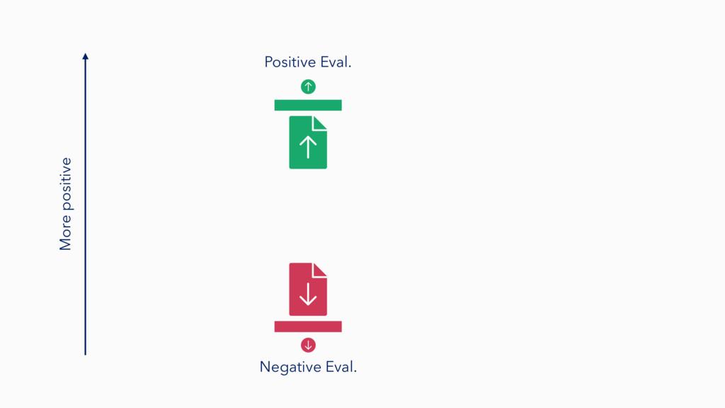 More positive Negative Eval. Positive Eval.