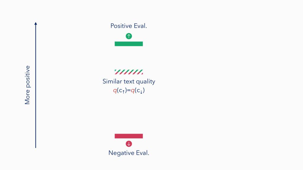 More positive Negative Eval. Positive Eval. Sim...