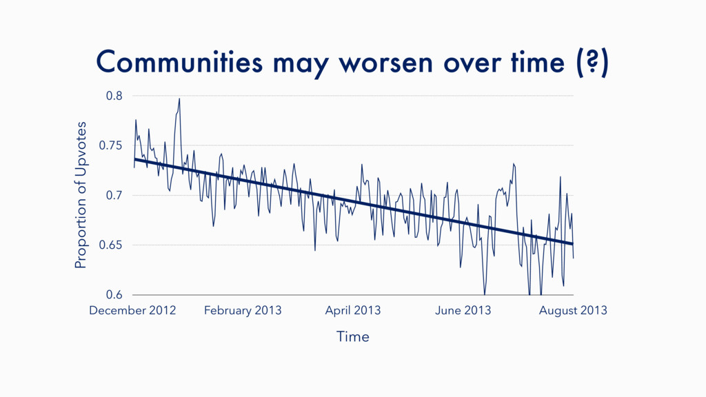 Communities may worsen over time (?) Proportion...