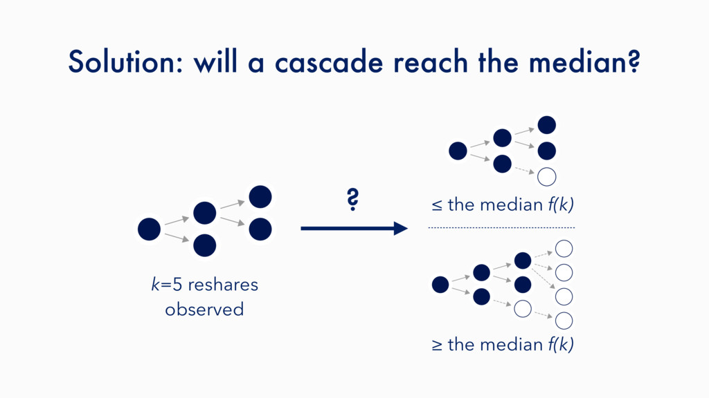 Solution: will a cascade reach the median? ? ≤ ...