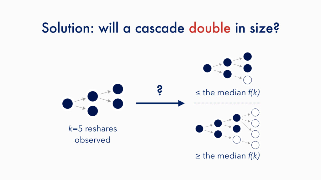 Solution: will a cascade double in size? ? ≤ th...