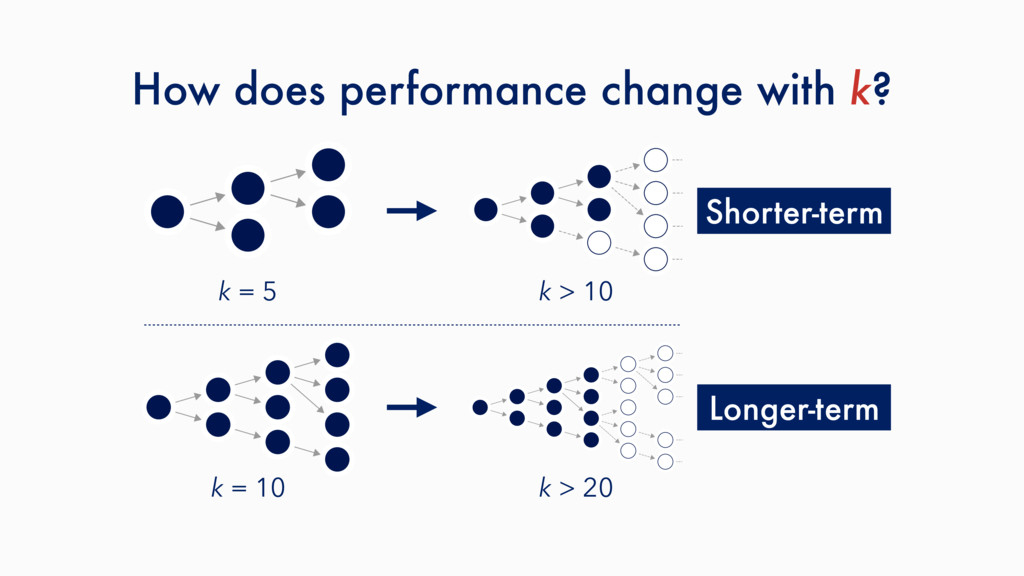 How does performance change with k? k = 5 k > 1...