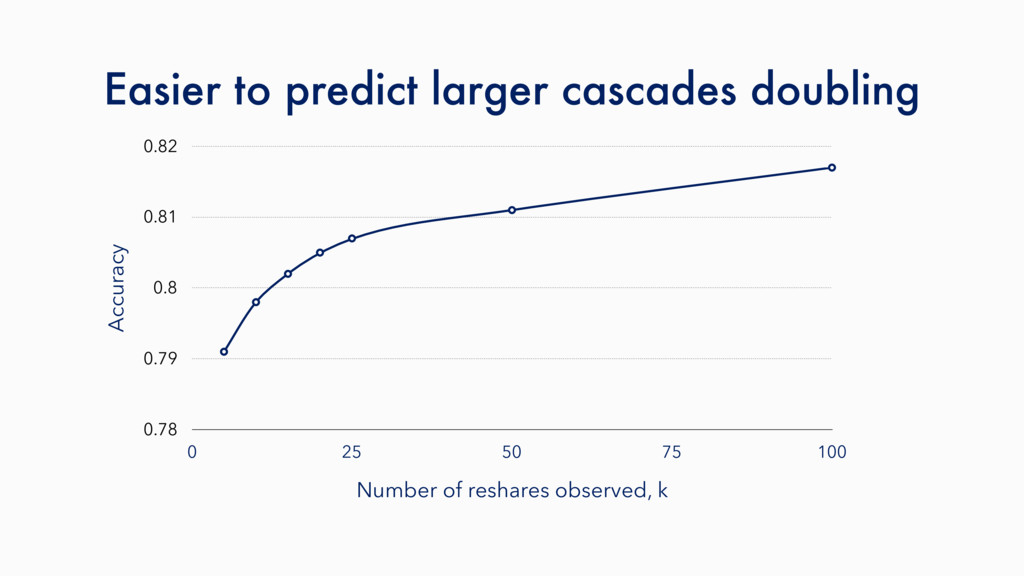 Easier to predict larger cascades doubling Accu...