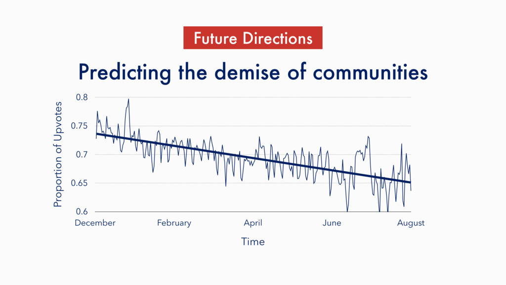 Predicting the demise of communities Proportion...