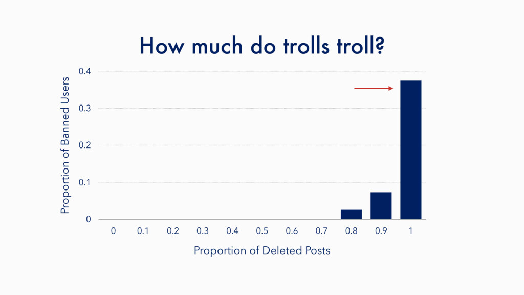 How much do trolls troll? Proportion of Banned ...