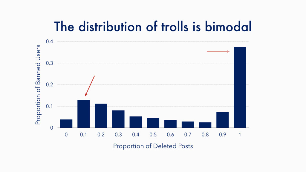 The distribution of trolls is bimodal Proportio...