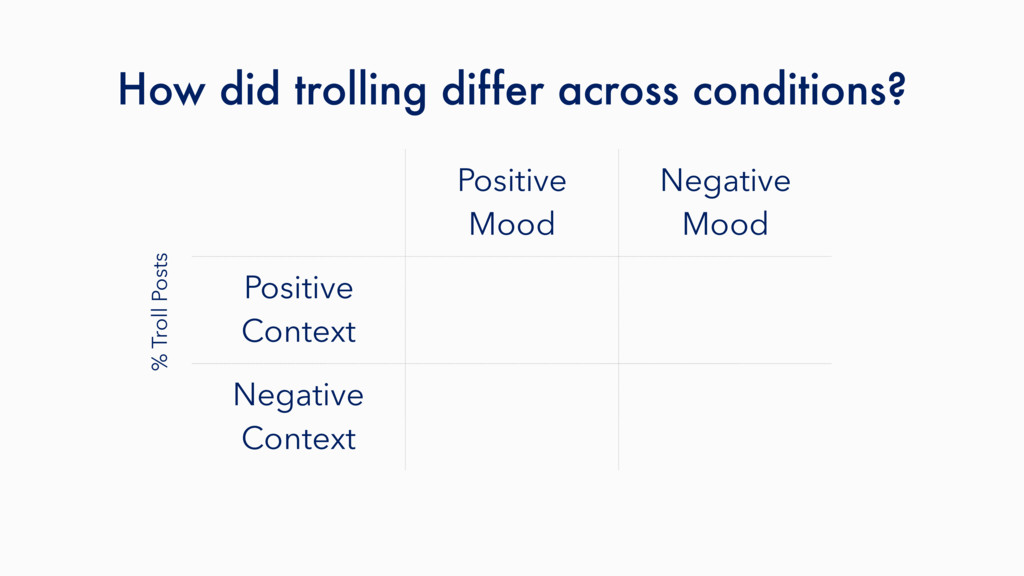 How did trolling differ across conditions? Posi...