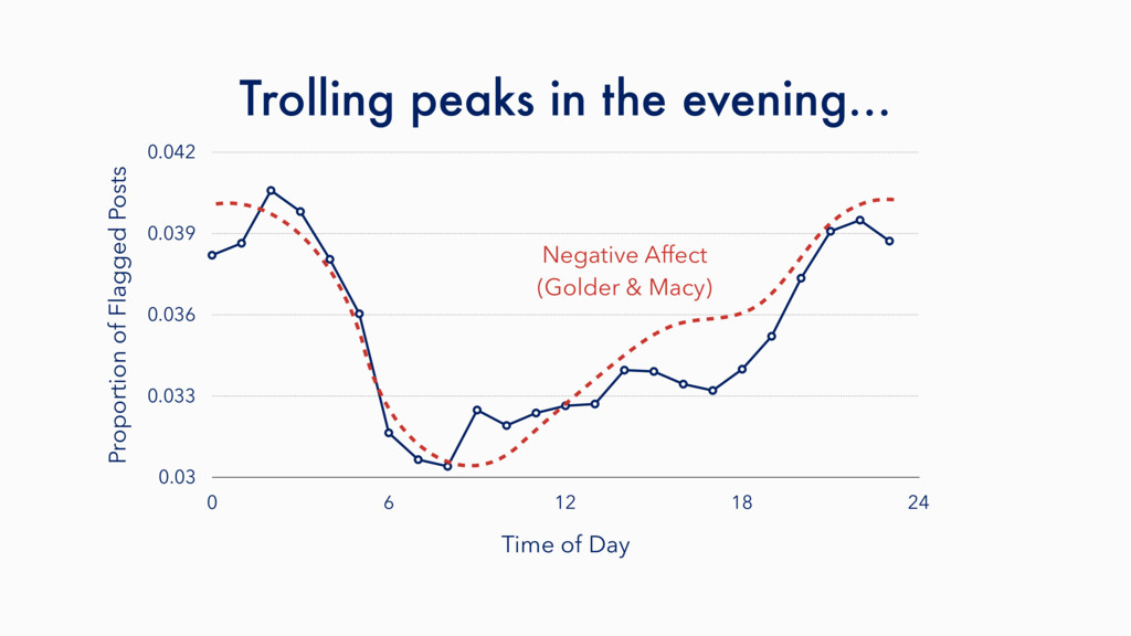 Trolling peaks in the evening… Proportion of Fl...