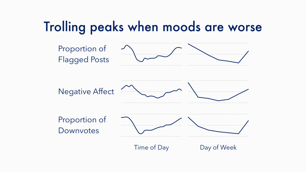 Trolling peaks when moods are worse Time of Day...