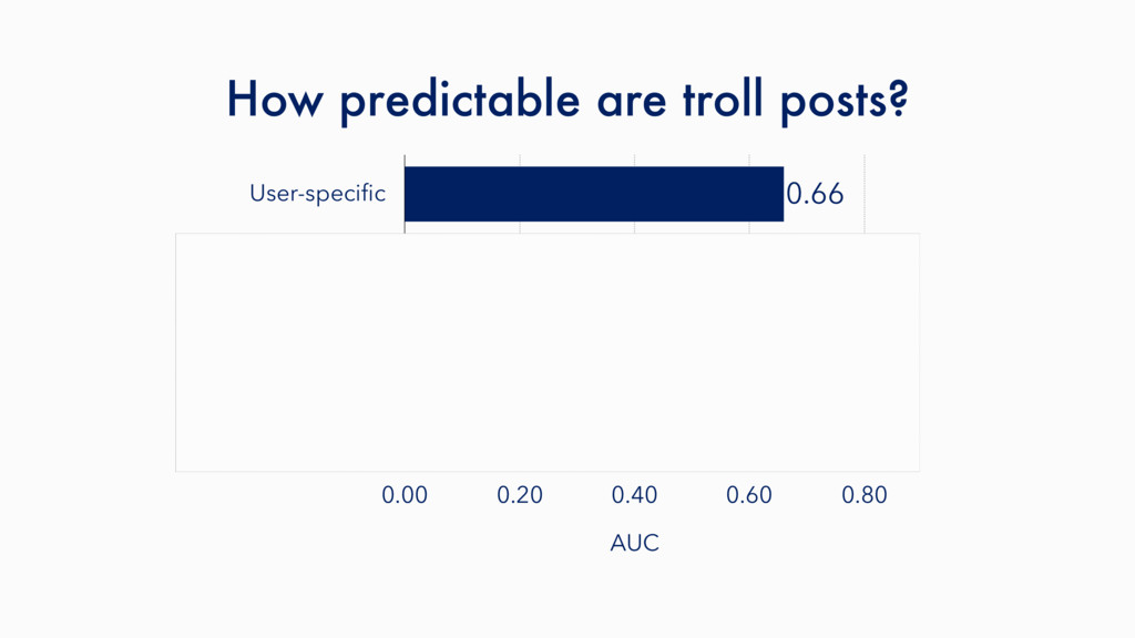How predictable are troll posts? User-specific M...