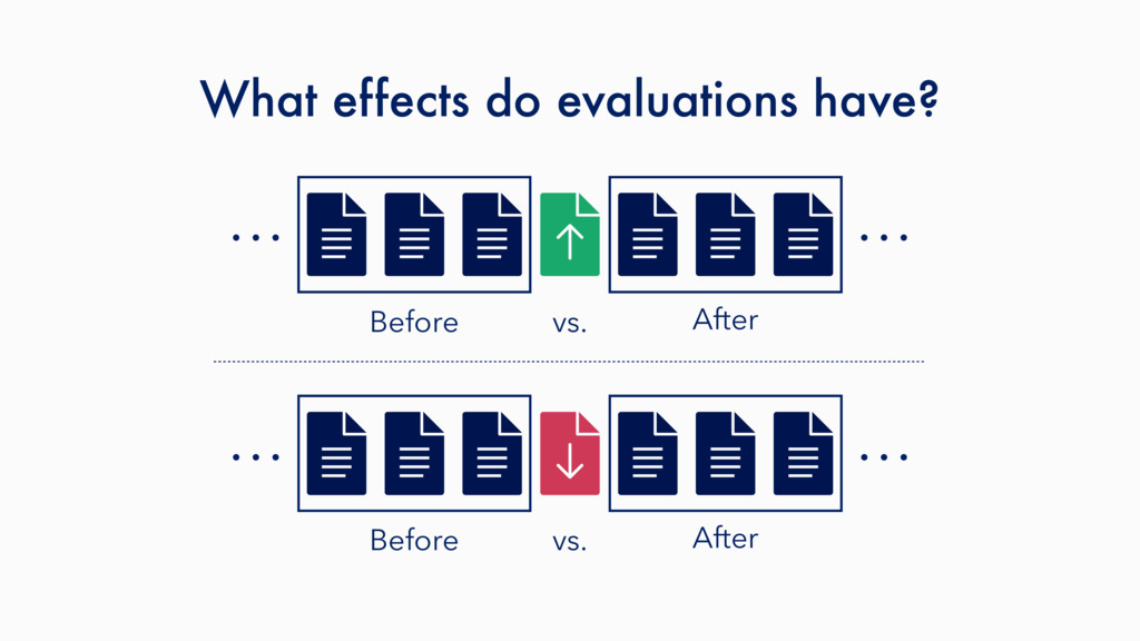 What effects do evaluations have? … … … … Befor...