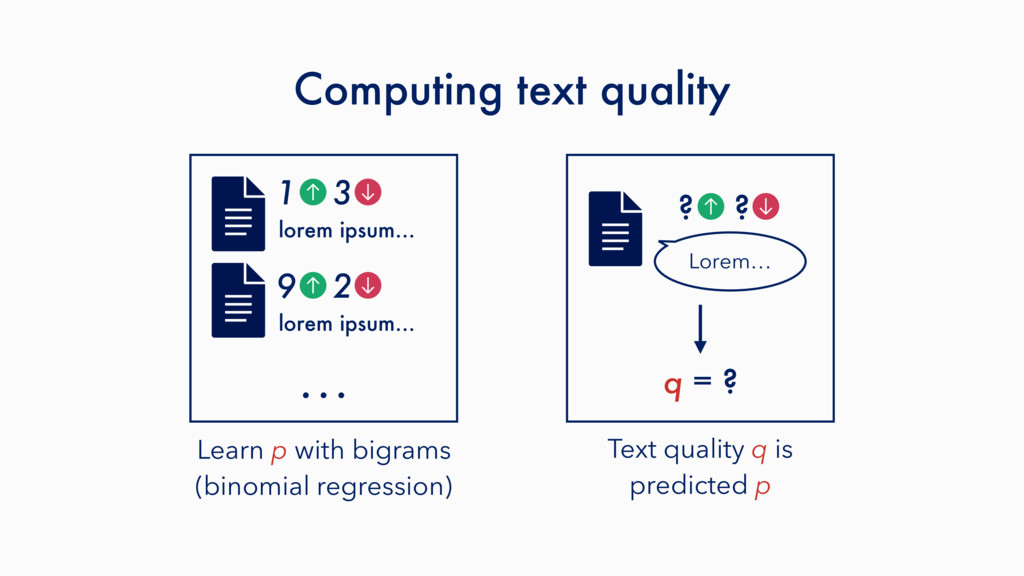 Computing text quality Learn p with bigrams