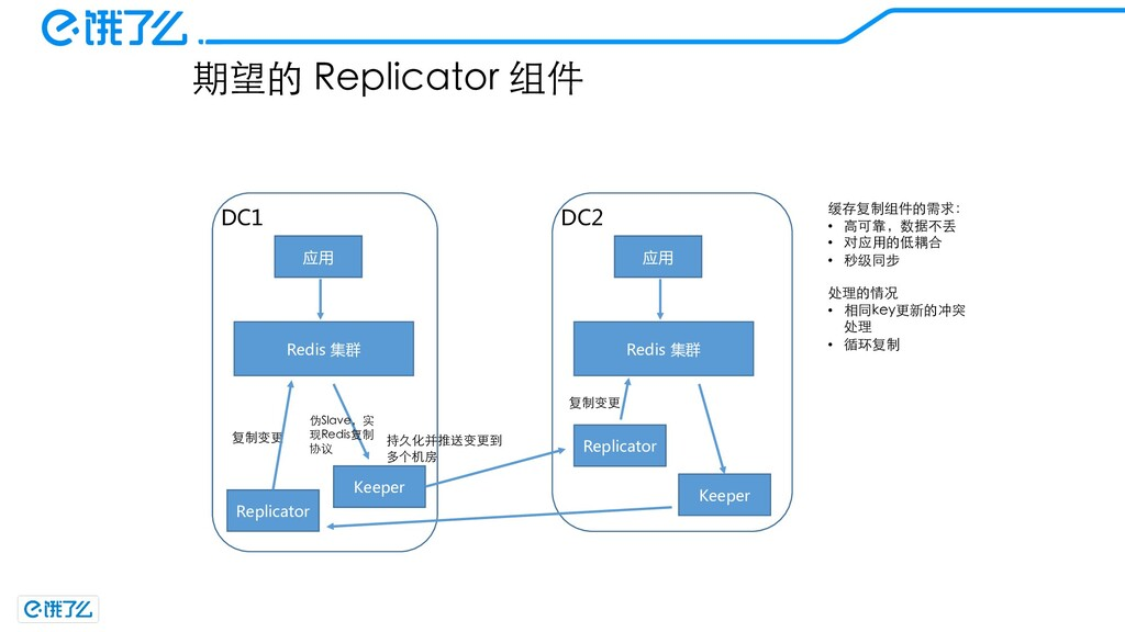 期望的 Replicator 组件 Redis 集群 应用 Keeper DC1 伪Slave...