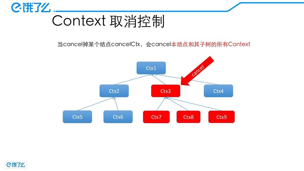 Context 取消控制 Ctx1 Ctx2 Ctx3 Ctx5 Ctx6 Ctx7 Ctx4...