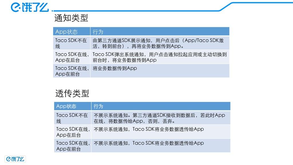 App状态 ⾏为 Taco SDK不在 线 由第三⽅通道SDK展⽰通知,⽤户点击后(App/T...