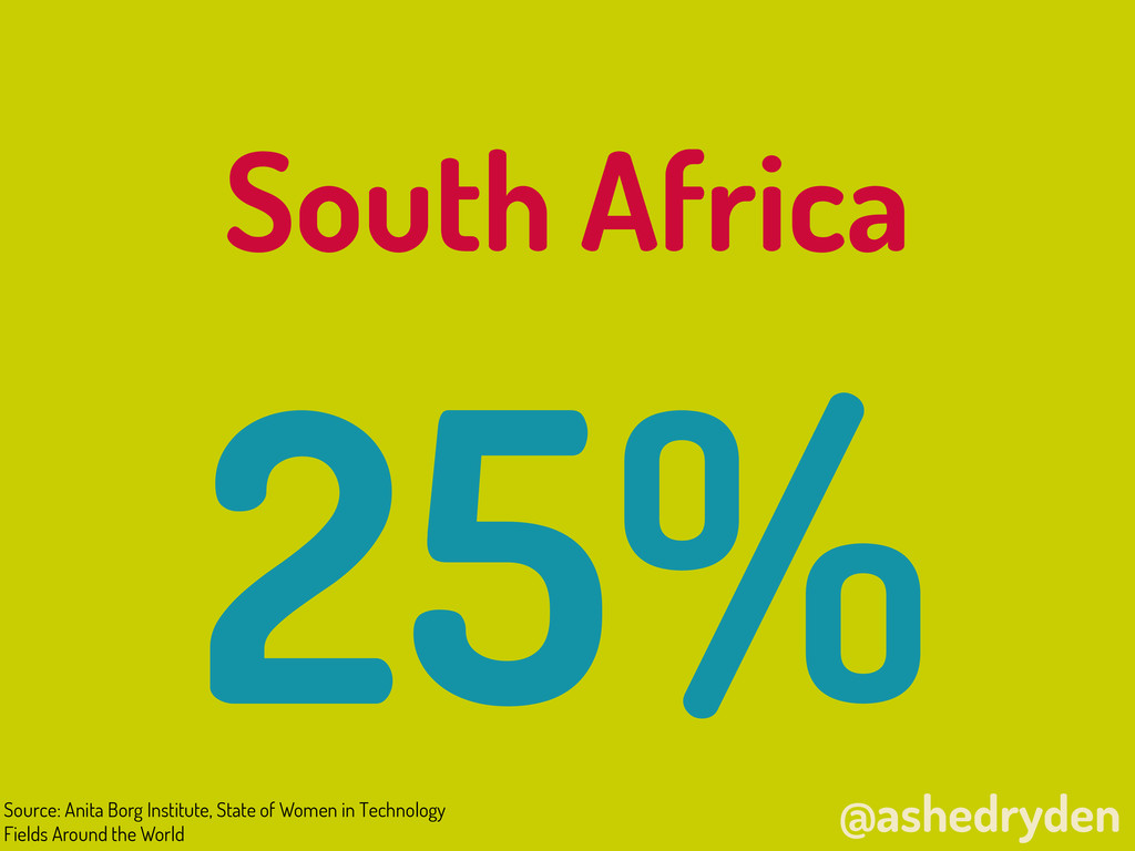 @ashedryden South Africa 25% Source: Anita Borg...