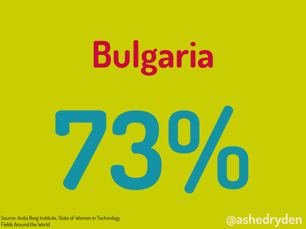 @ashedryden Bulgaria 73% Source: Anita Borg Ins...