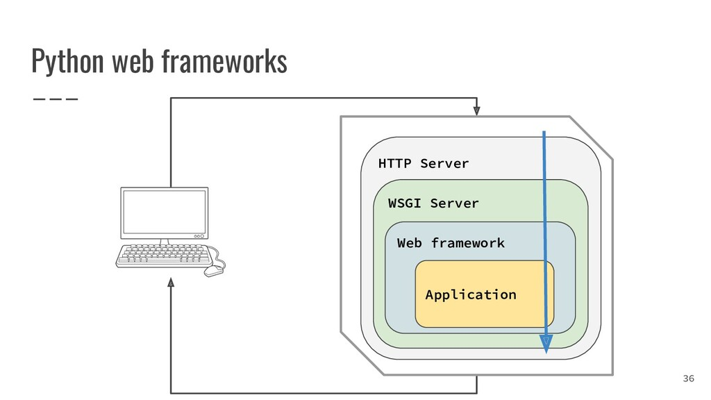 Python web frameworks 36 HTTP Server WSGI Serve...