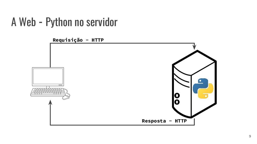 A Web - Python no servidor Requisição - HTTP Re...