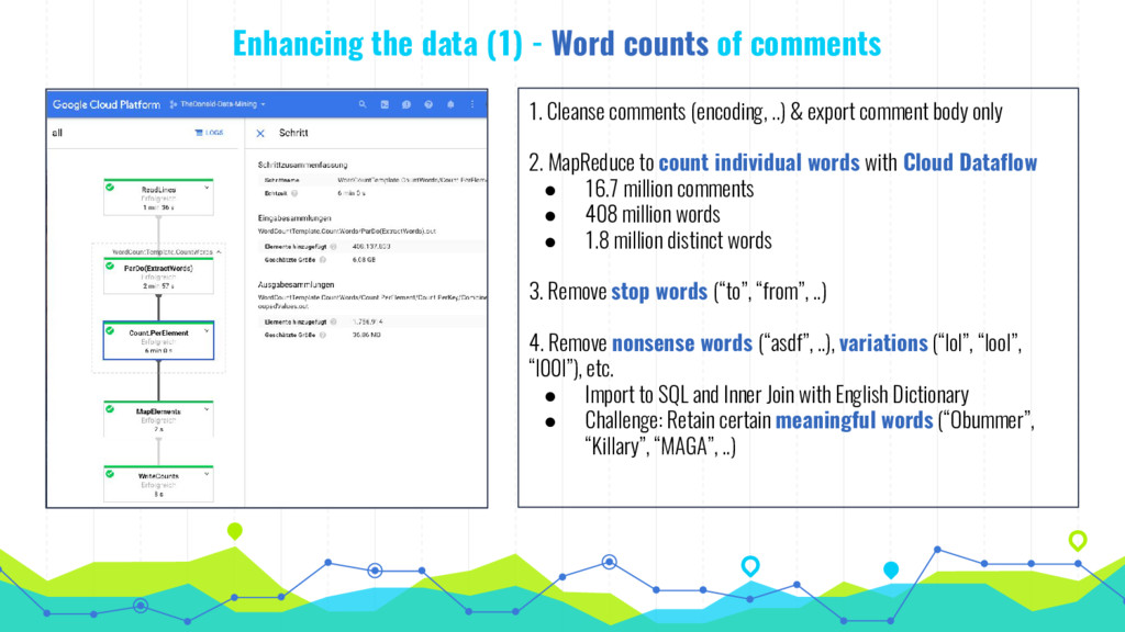 Enhancing the data (1) - Word counts of comment...