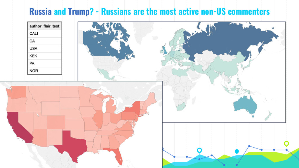 Russia and Trump? - Russians are the most activ...