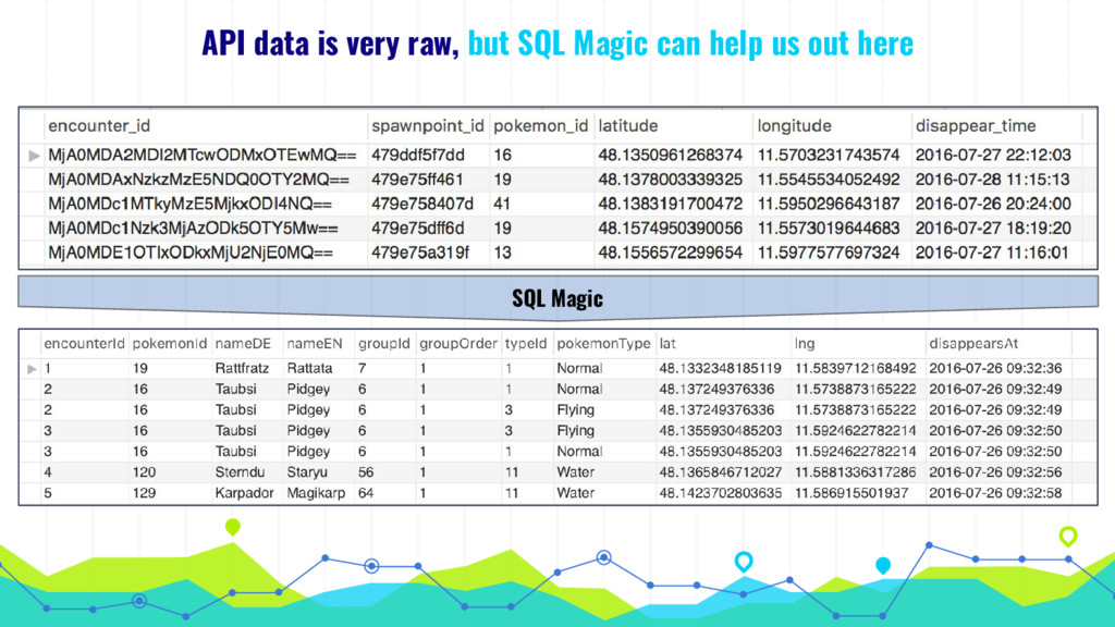 API data is very raw, but SQL Magic can help us...