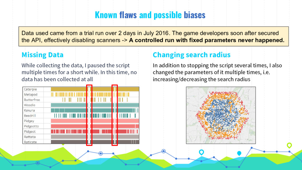 Known flaws and possible biases Missing Data Wh...