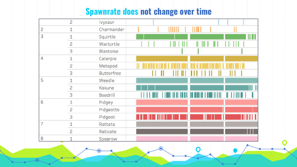 Spawnrate does not change over time