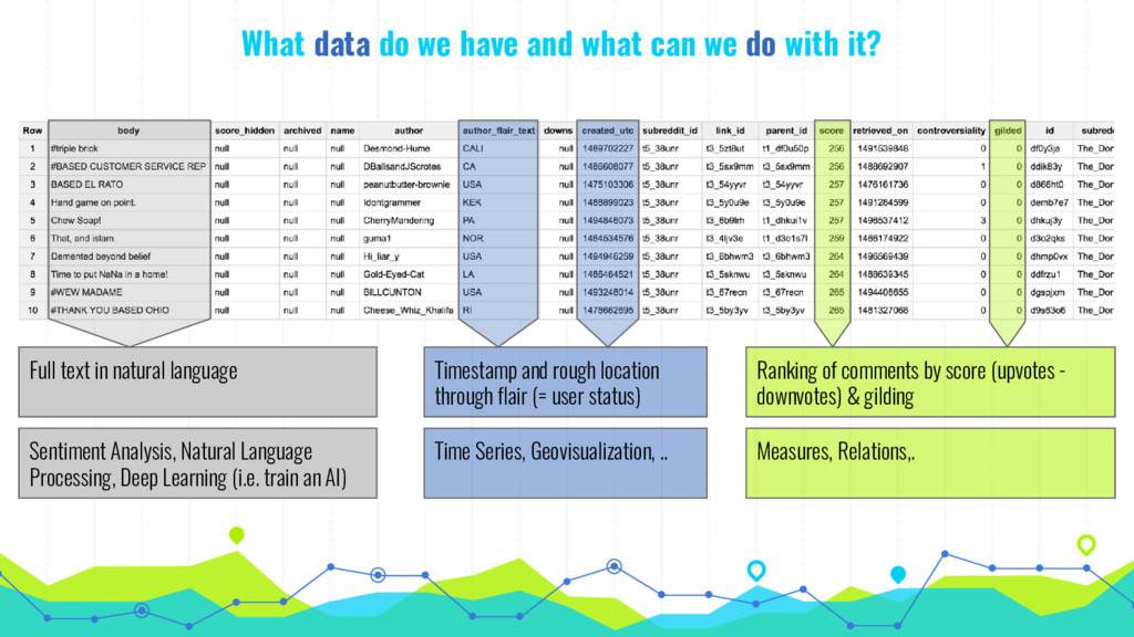 What data do we have and what can we do with it...