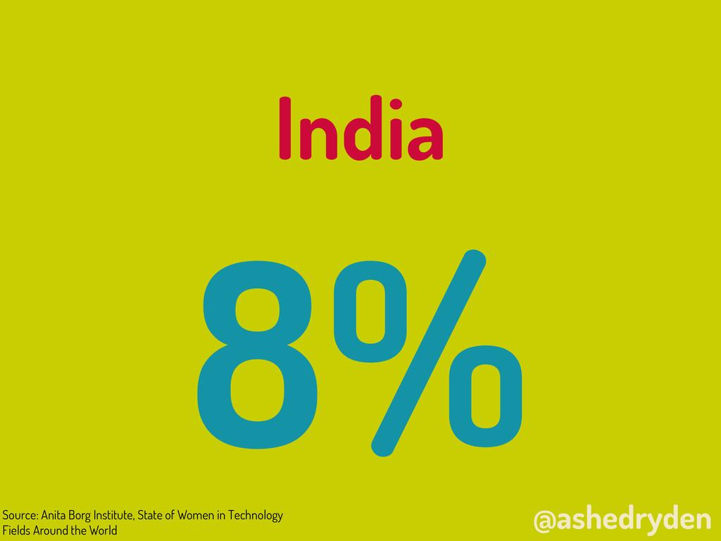 @ashedryden India 8% Source: Anita Borg Institu...