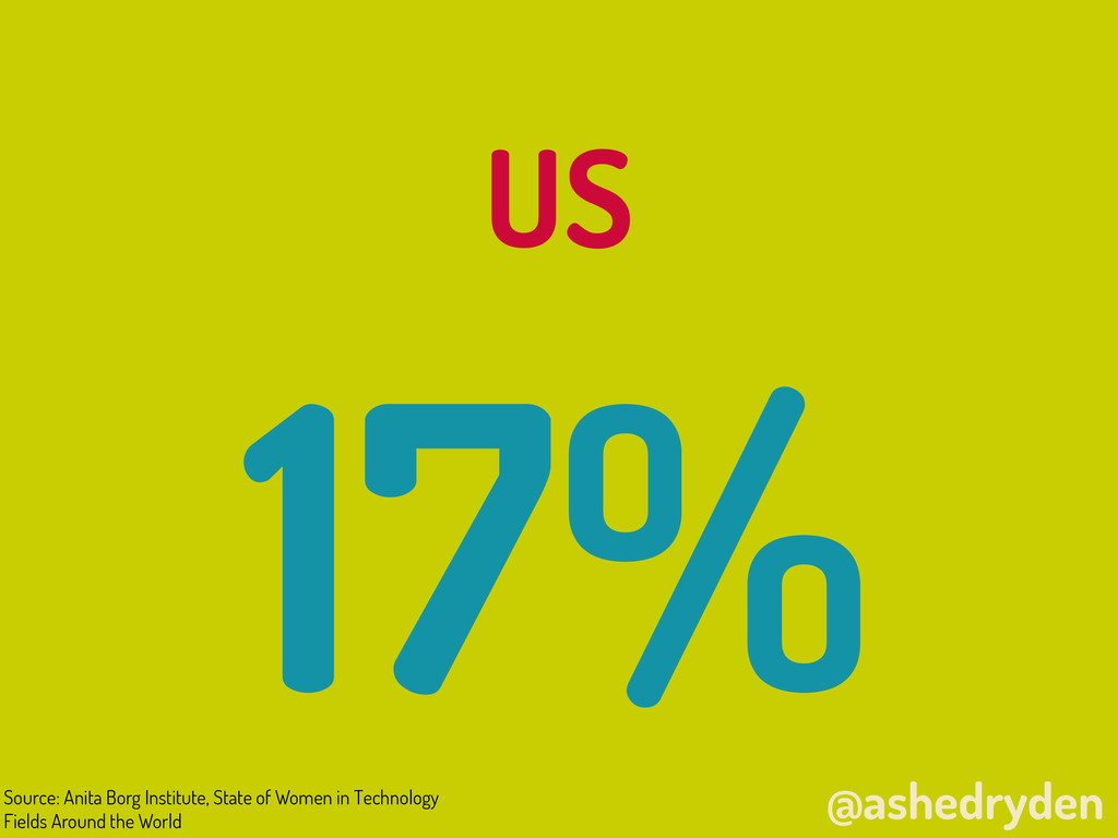 @ashedryden US 17% Source: Anita Borg Institute...