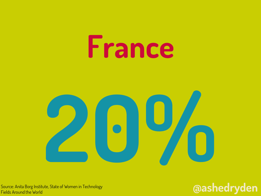 @ashedryden France 20% Source: Anita Borg Insti...