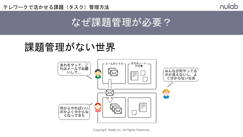 Copyright Nulab,inc. All Rights Reserved. 課題管理が...