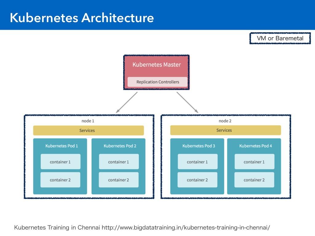 Kubernetes Architecture 7.PS#BSFNFUBM ,VCFSOF...